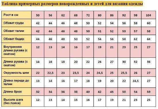 Розміри одягу для новонароджених по місяцях таблиця для в`язання ... cfba4d0d228a4