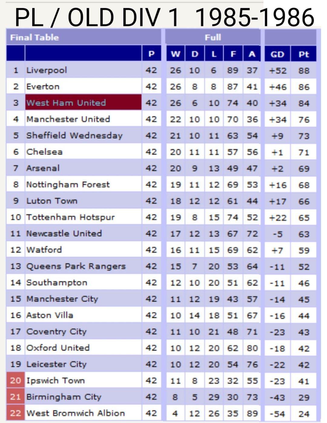 West Ham Finished 3rd In 1985 1986 Season Premier League Old Division 1 West Ham United West Ham Liverpool
