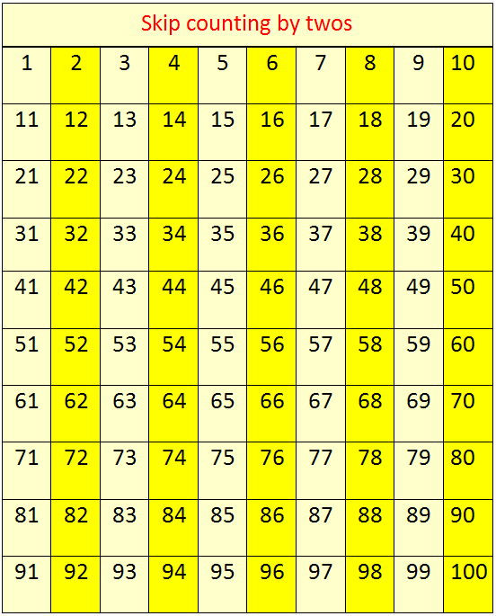 Image result for counting by 2's 100 chart
