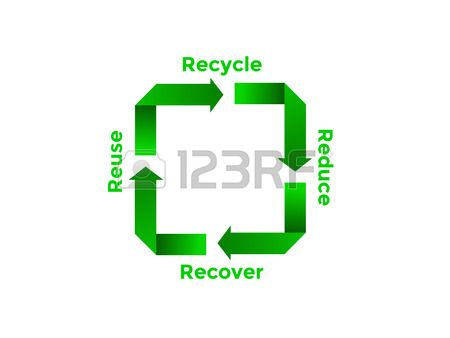 Recycle Reduce Reuse Recover