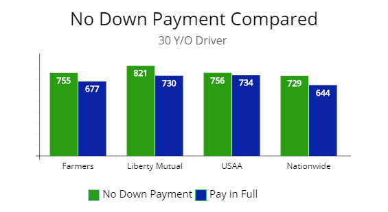 No Down Car Insurance Compared To Paid In Full How Much Are The