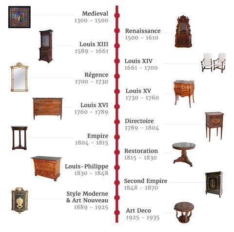 French Antique Periods Timeline For The Home In 2019