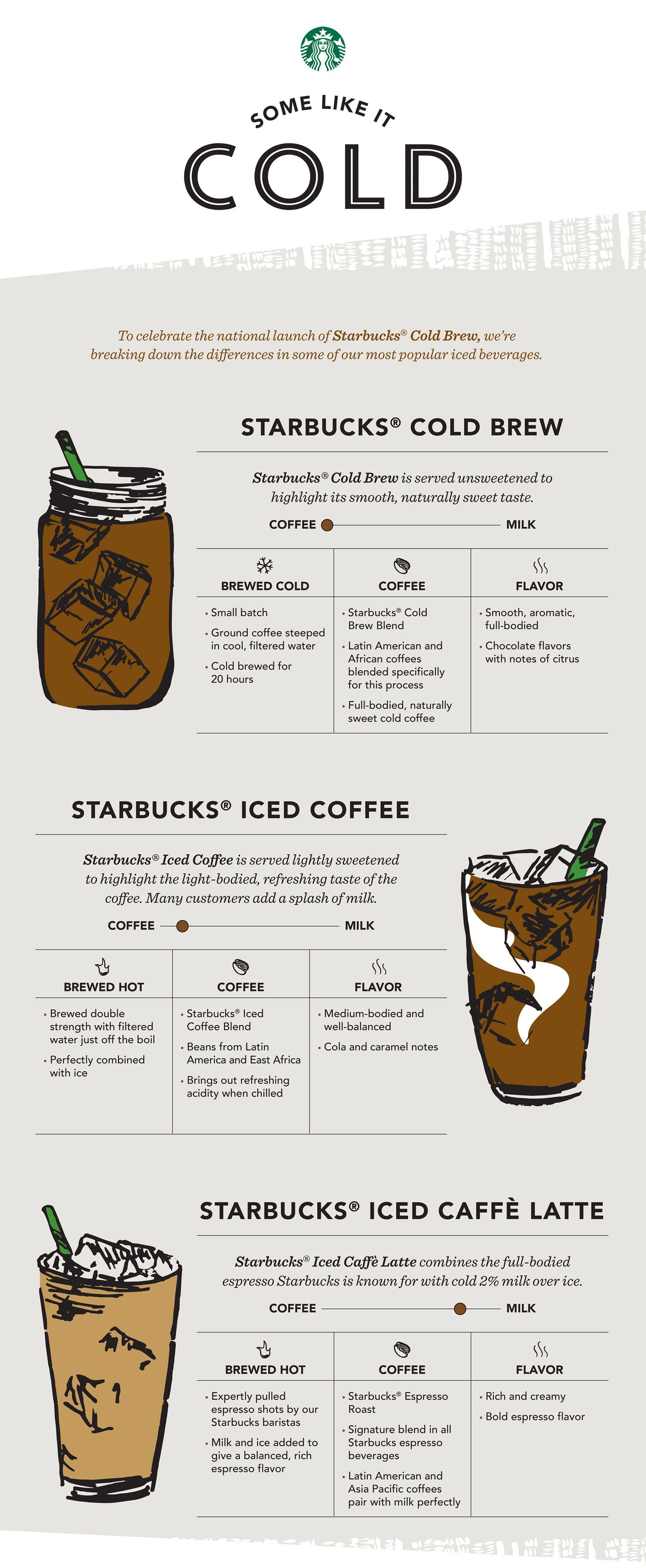 Starbucks Coffee Varieties