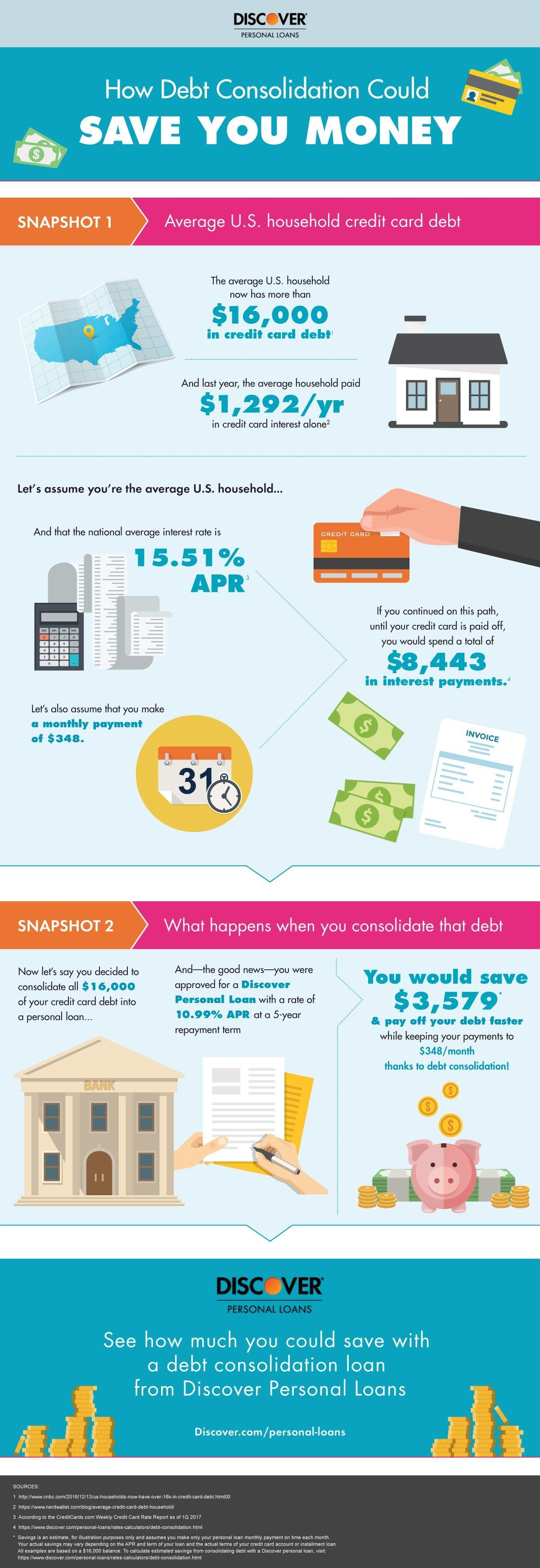 How Does Debt Consolidation Work Infographic Credit Card Debt Relief Credit Cards Debt Debt Consolidation