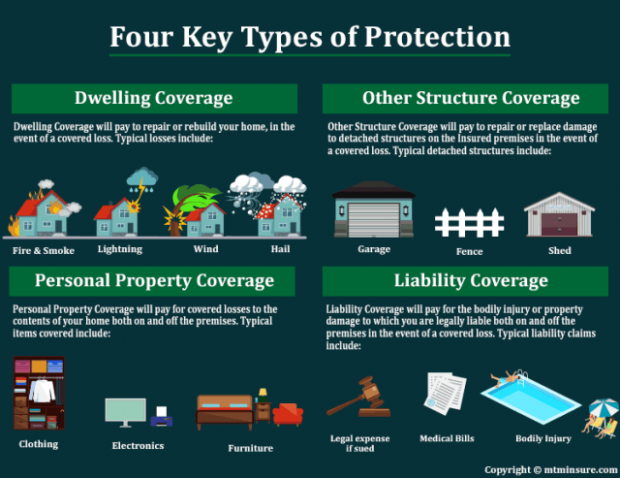 What Makes Home Insurance Coverage Types So Addictive That You Never Want To Miss One In 2020 Homeowners Insurance Coverage Home Insurance Insurance Coverage