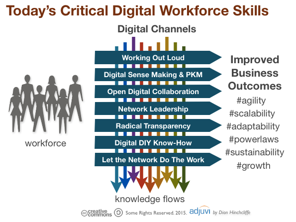 The Skills You Need And The Price You Ll Pay Workplace Learning Skills Knowledge Management