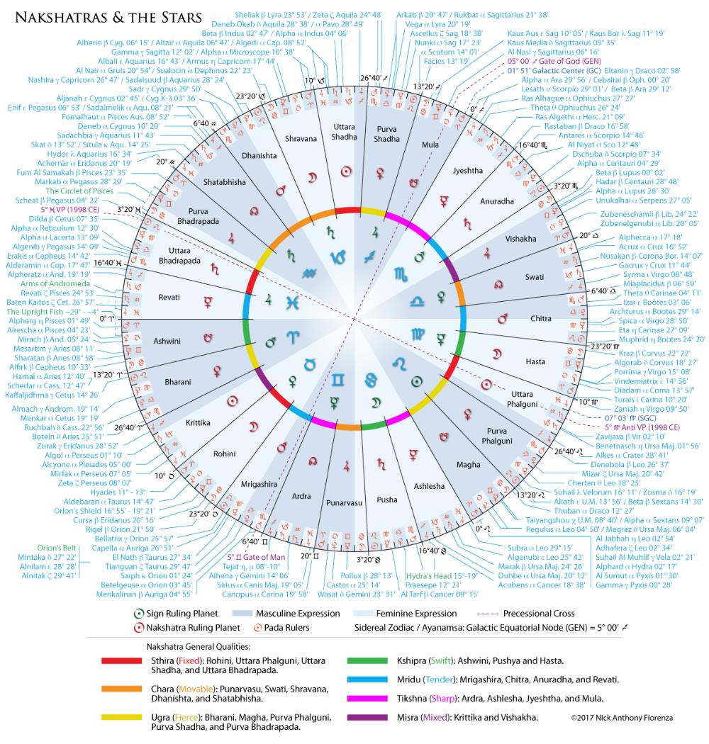 Pin on Health ❤ BioGeometry, Alchemy, Astrology, Pyramid