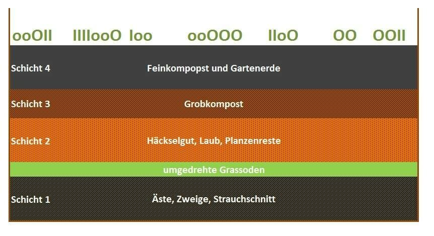 Pin Von Lauri Auf Creative Stuff In 2020 Hochbeet Hochbeet Aus Paletten Hochbeet Befullen