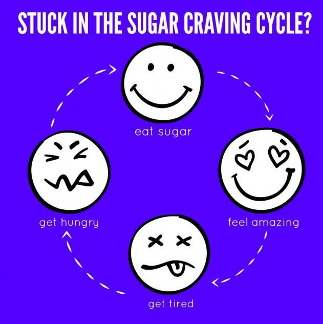 Sugar Detox Plan: The Sugar Craving Cycle #detoxdiet #sugardetoxplan Sugar Detox Plan: The Sugar Craving Cycle #detoxdiet #sugardetoxplan