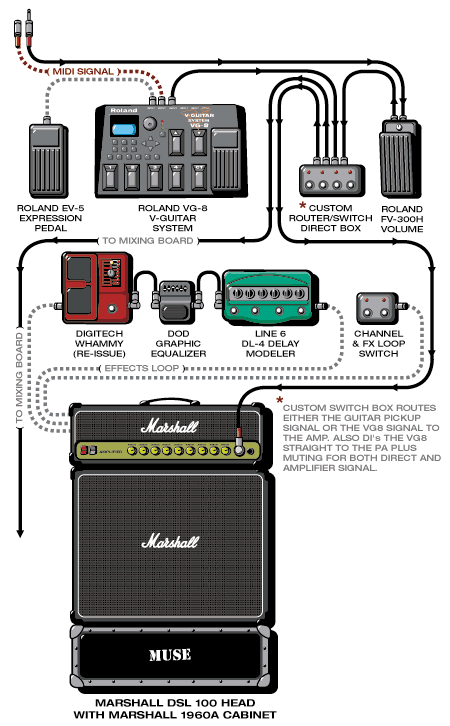 Pedalera De Matt Bellamy Muse Pedales De Guitarra Amps