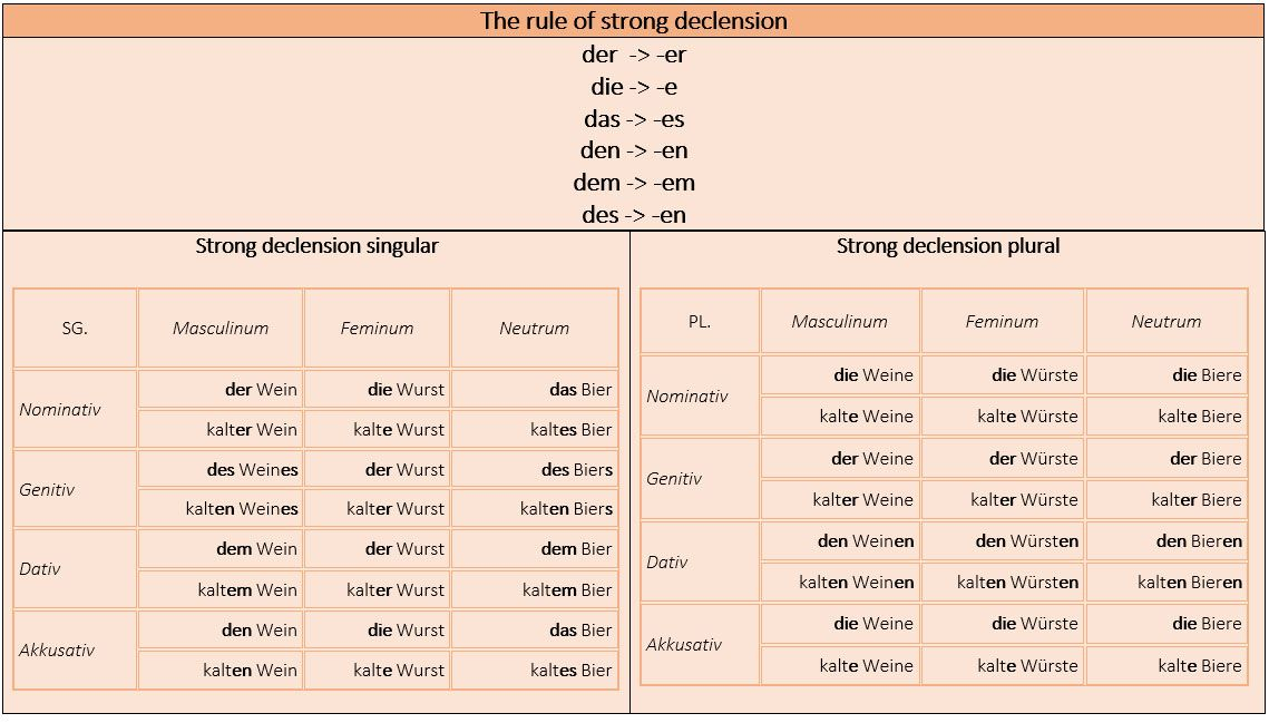 Adjektivendungen - Adjective endings reference tables. - learn ...