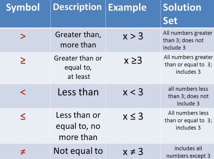Solving Linear Inequalities A Plus Topper Linear Inequalities Solving Linear Equations Inequality