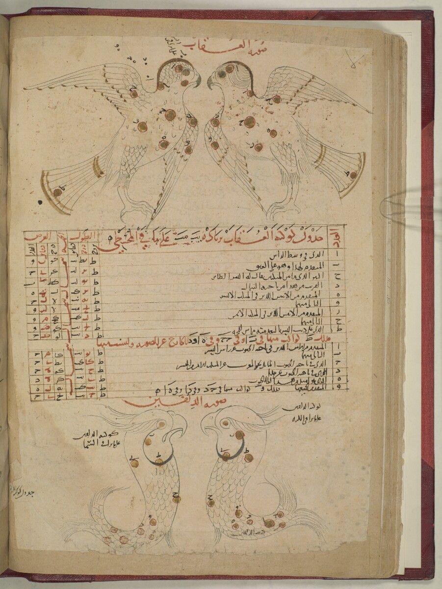 Kitab ṣuwar Al Kawakib Al Thabitah كتاب صور الكواكب الثابتة ṣufi ʻabd Al Raḥman Ibn ʻumar صوفى عبد الرحمن ابن عمر Lrm Celestial Map Vintage World Maps Sufi