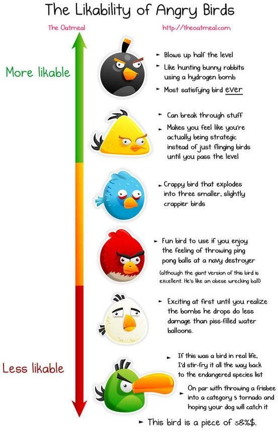The likability of angry birds   All kind of Infographics   Pinterest
