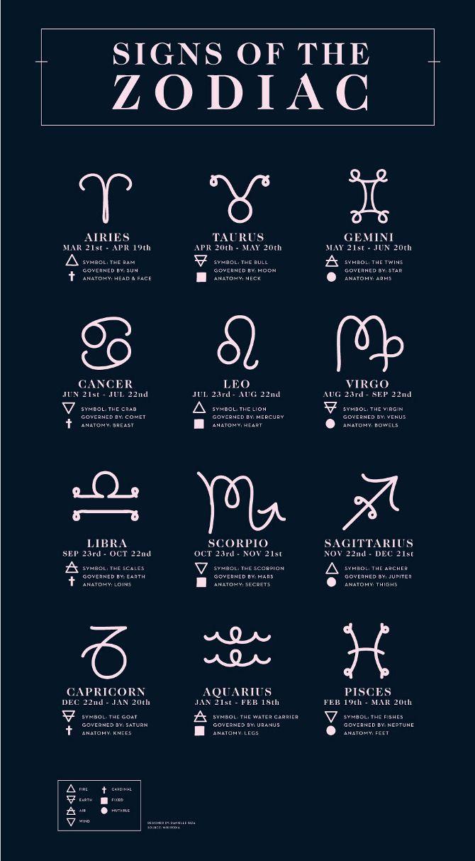 Astrology zodiac planets httpblogdamastrology 12 astrology zodiac planets httpblogdamastrology nvjuhfo Image collections