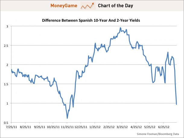 The Spanish Yield Curve Flattens Dramatically July 23rd 2012