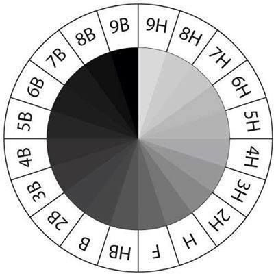 This chart shows the pencil hardness or softness used to obtain each value on scale also rh pinterest