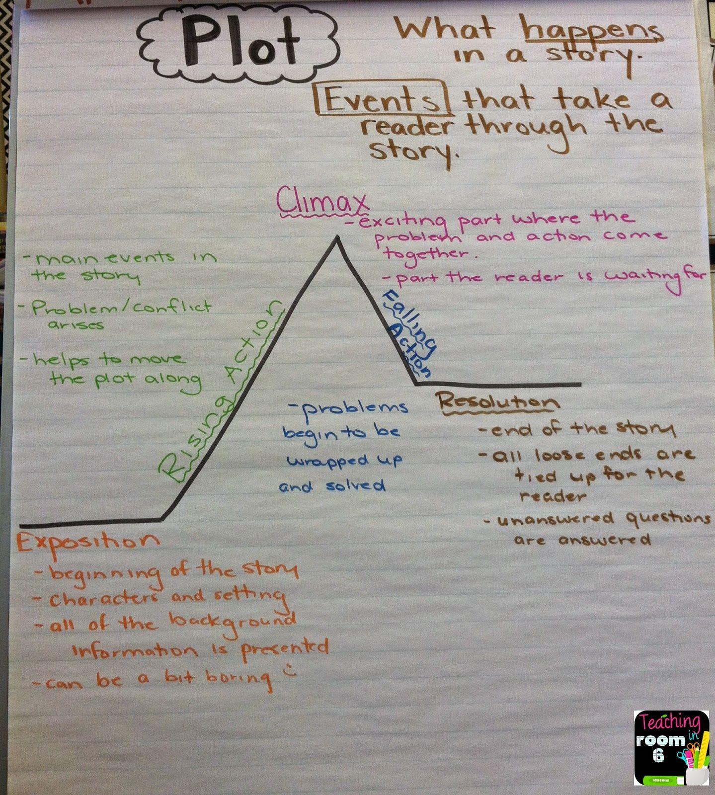 Pin On Literacy Ideas For School