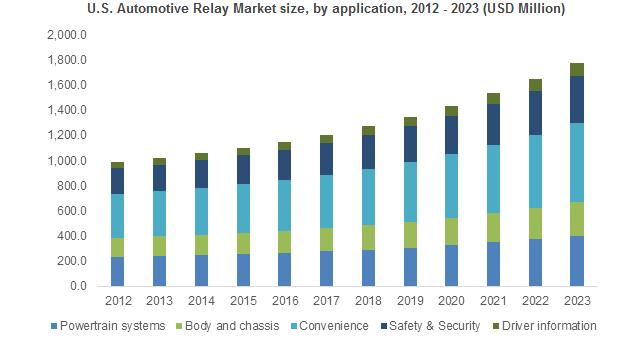 Stock Market Trends 2020.Automotive Relay Market Trends Industry Analysis Report
