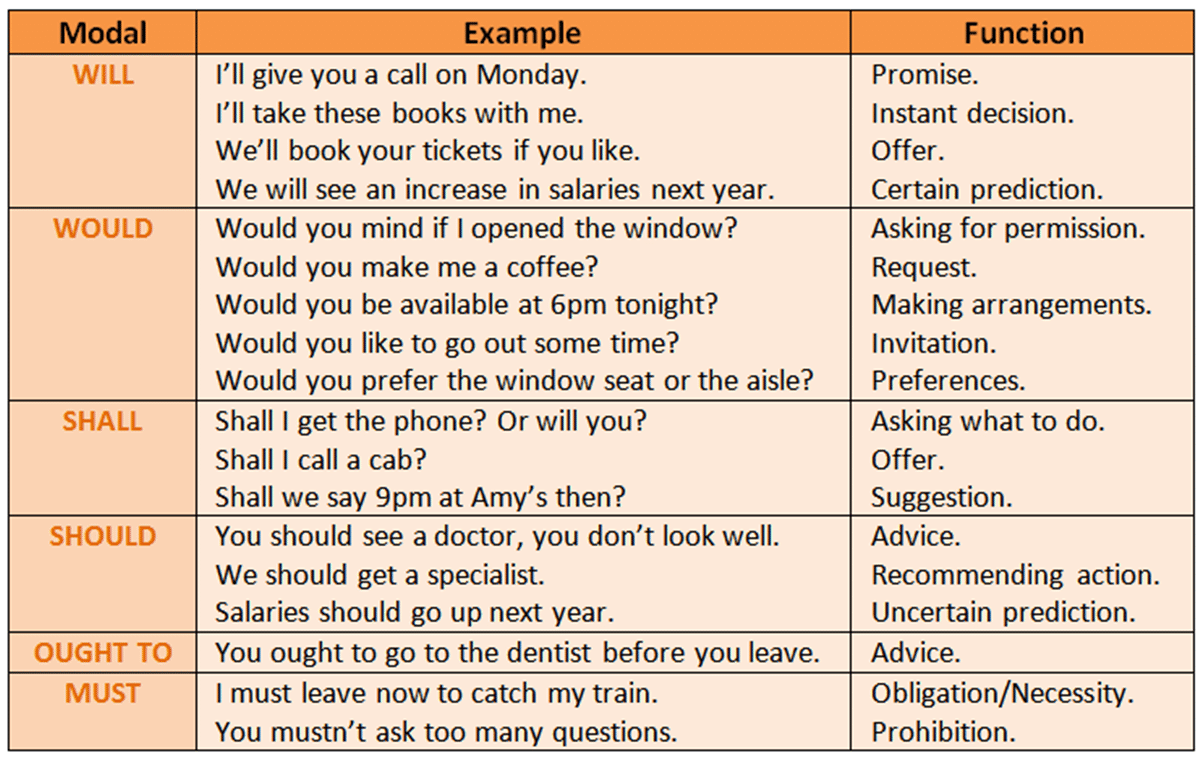 Modal verbs shall and in English: rules and examples 77