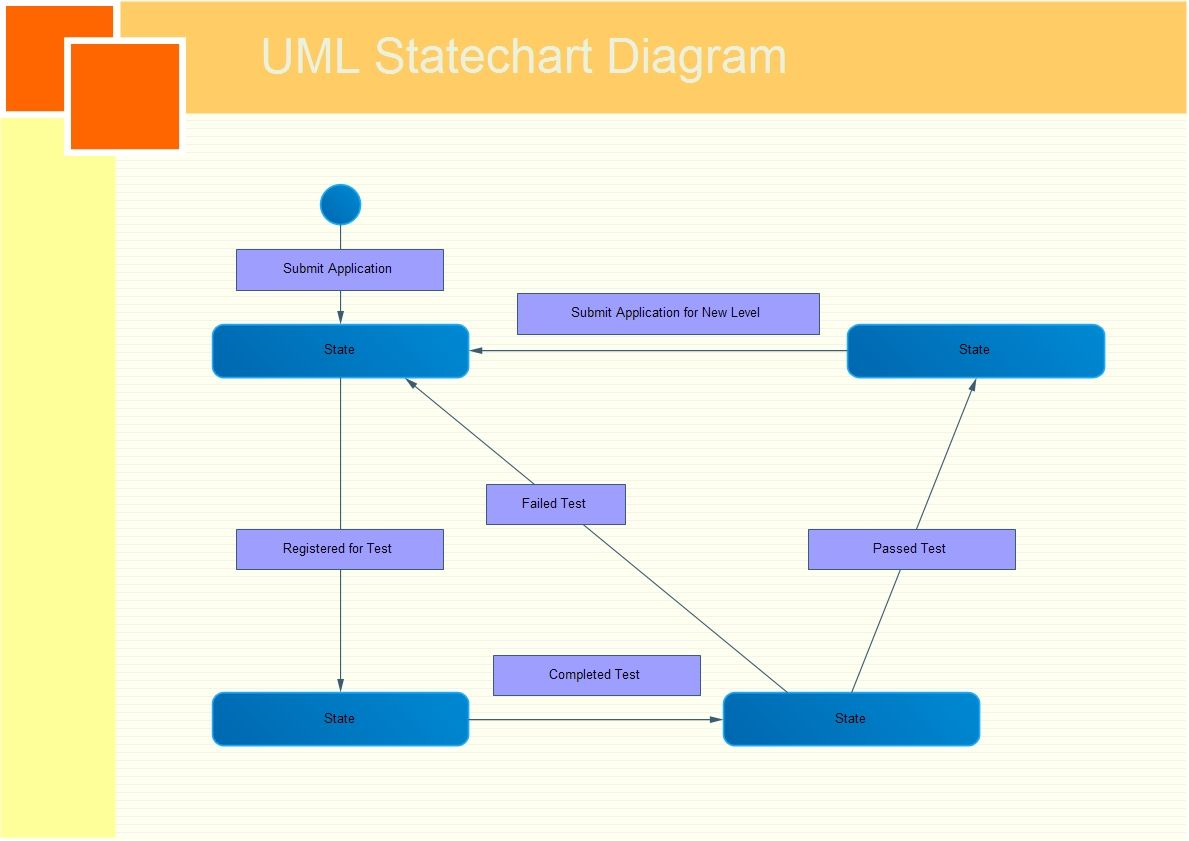 Uml Statechart Diagram Also Known As State Machine Defines Diagrams Free Examples And Software Download Different States Of An Object During Its Lifetime A Models The Dynamic