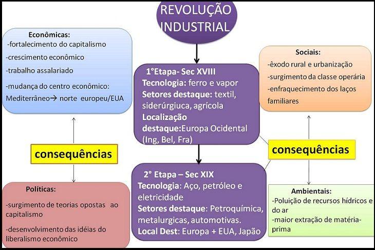 Resultado de imagem para revolução industrial mapa conceitual
