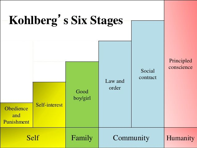 kohlberg s theory on moral development new According to kohlberg, the sixth and final stage of moral development is the universal ethical principle orientation at this stage, universal and abstract values such as dignity, respect, justice, and equality are the guiding force behind the development of a personally meaningful set of ethical principles.