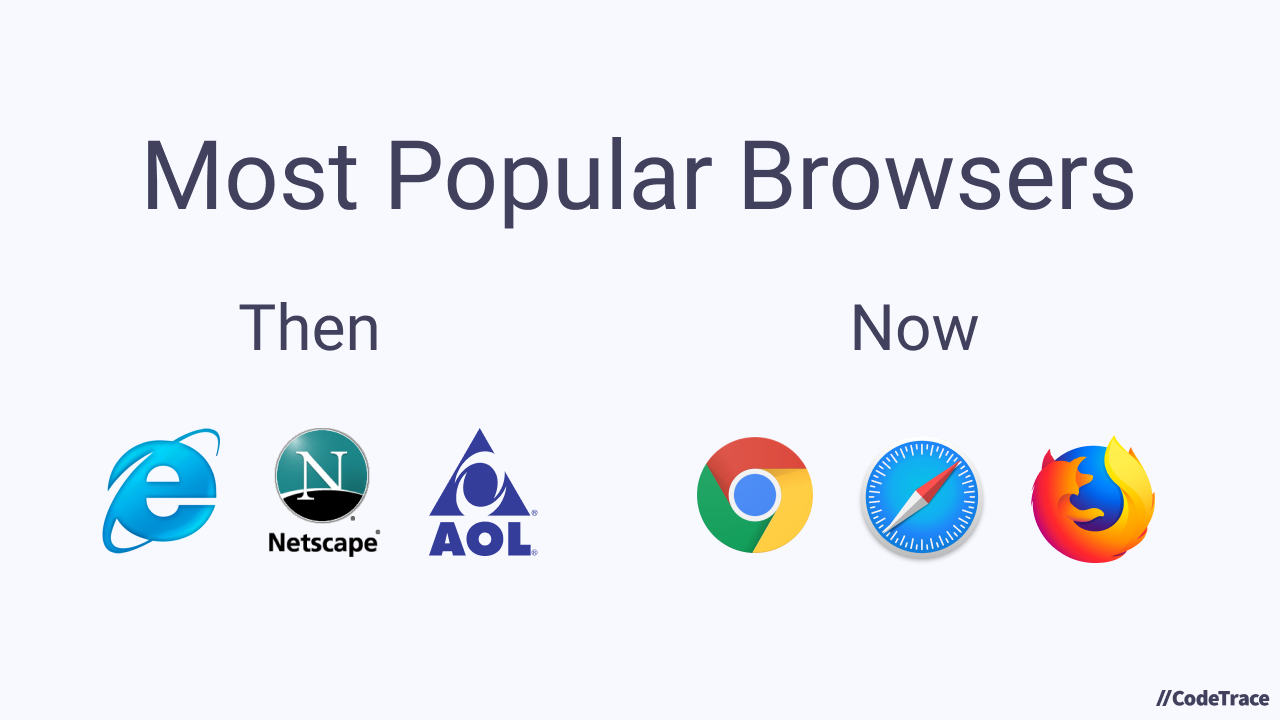 Animated Rating of Internet Browsers Browsers Listed: Google