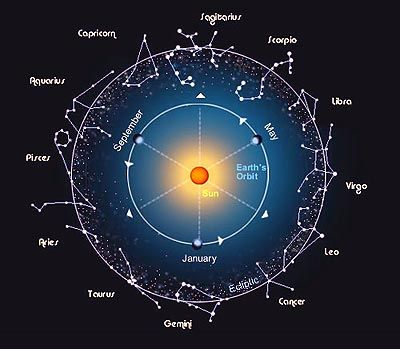 Image Result For Cycles Of The Zodiac Year Constellations