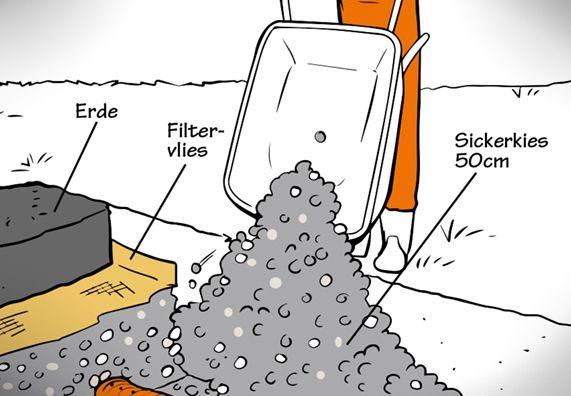 Drainage Verlegen In 4 Schritten In 2020 Drainage Verlegen Kellersanierung Garten Pflaster