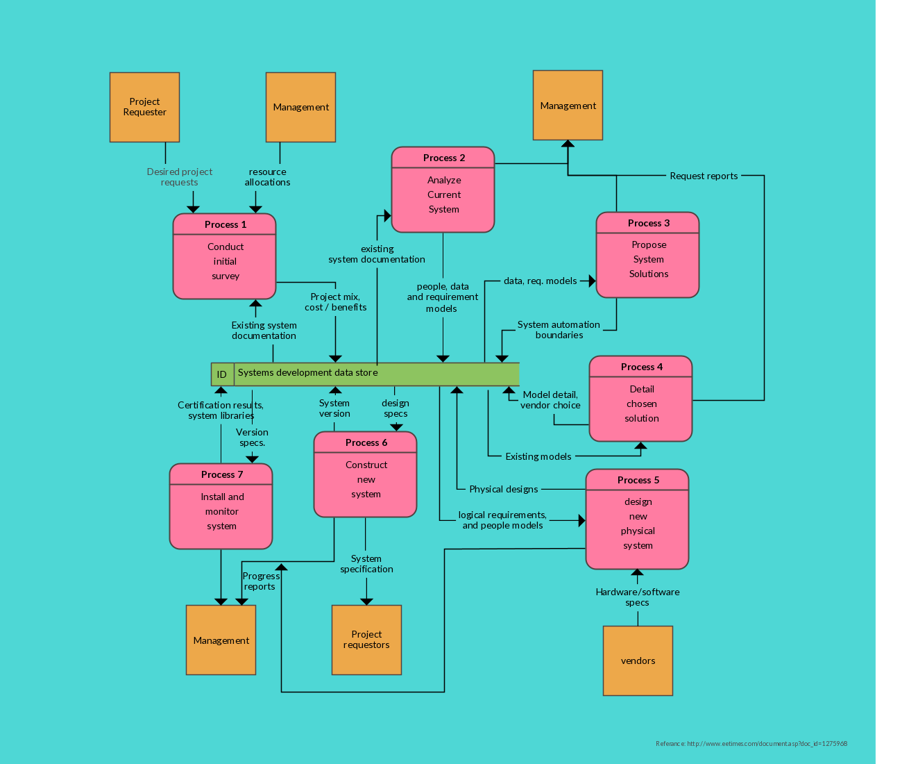 A Dataflow Diagram Allows You To Analyze The Interactions Process Flow Vs Data Processing And Of