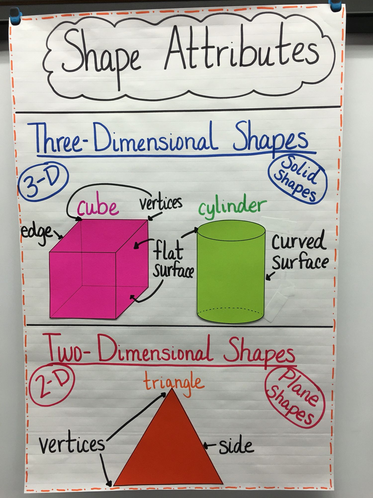 small resolution of Shape Attributes Anchor Chart   Anchor charts