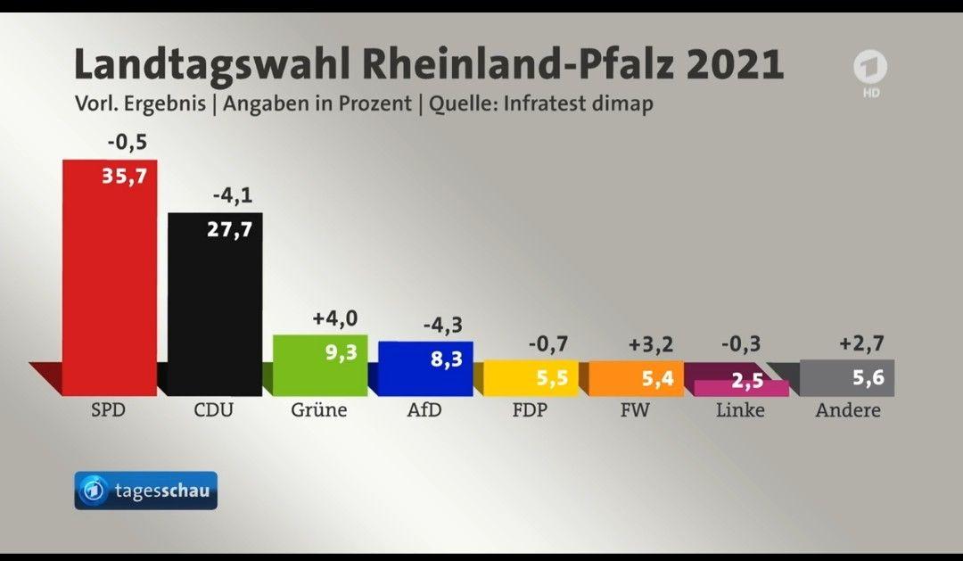 Pin Von L F Auf All My Friends In 2021 Rheinland Pfalz Rheinland Landtagswahl