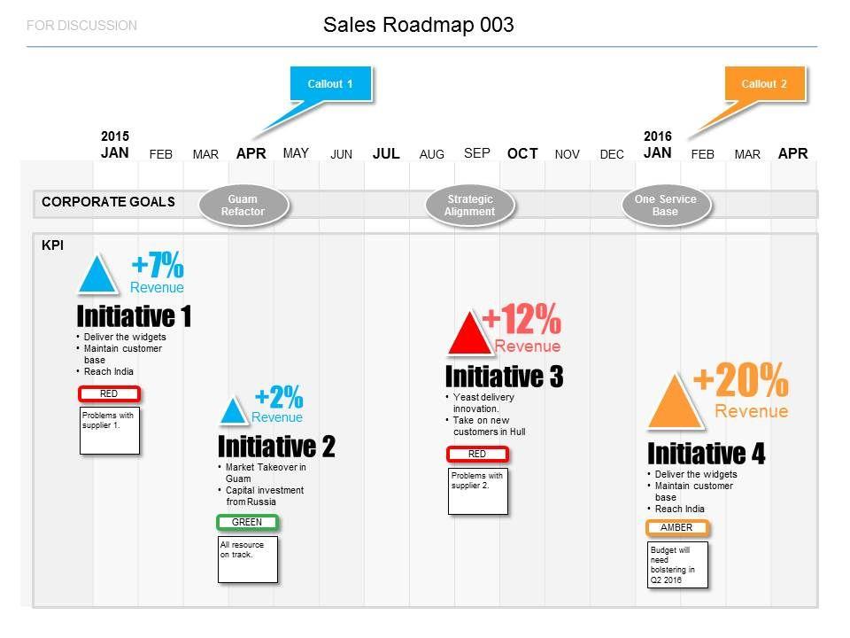 Simple, clear sales roadmap Tech - Roadmaps Pinterest - roadmap template