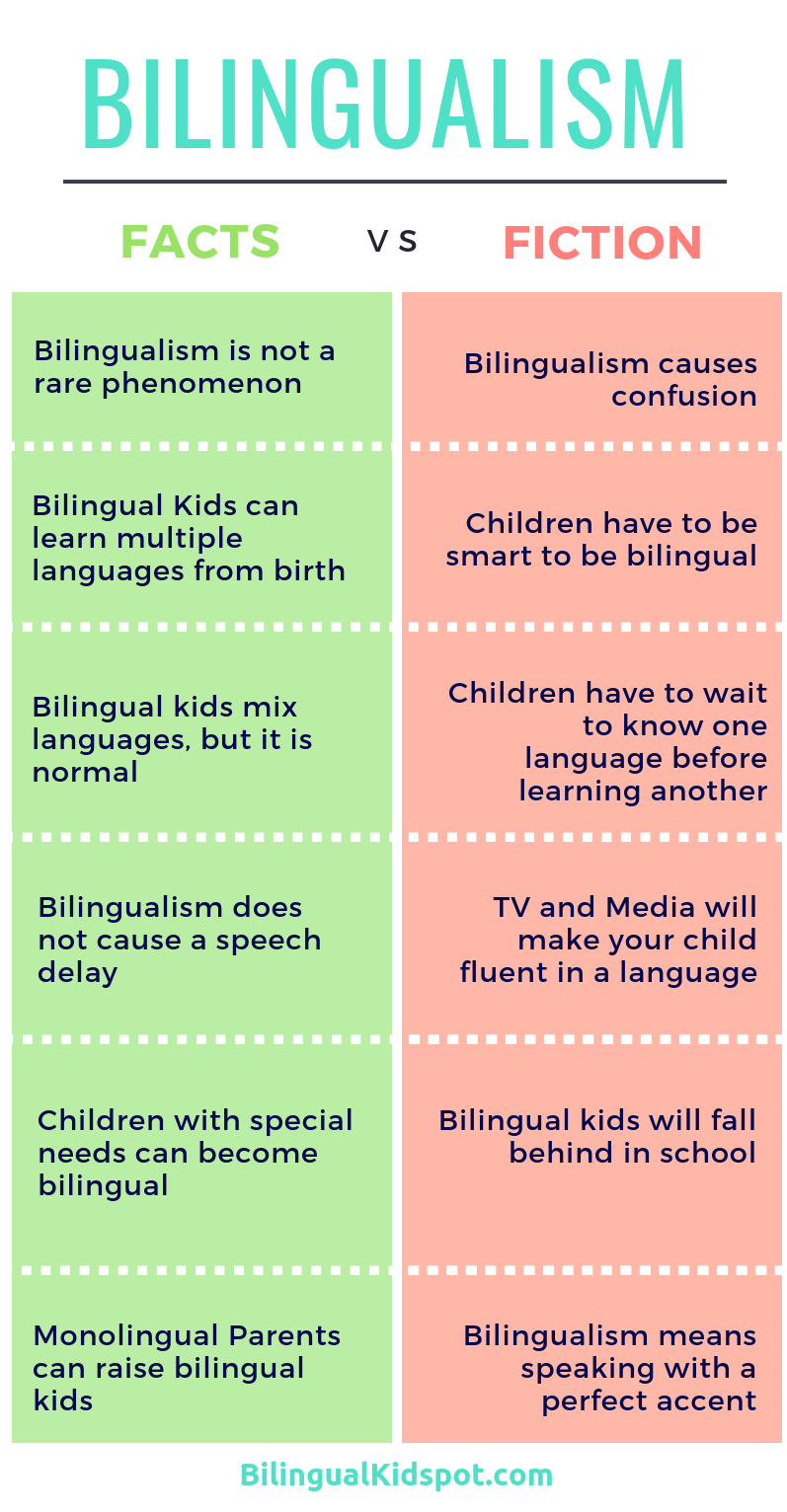 Bilingualism Separating The Facts From Fiction Learning A Second Language Bilingual Education Learn A New Language