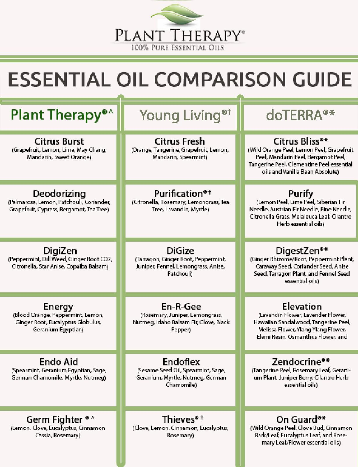 Essential oil blend comparison charts also plant therapy synergy chart oils pinterest rh