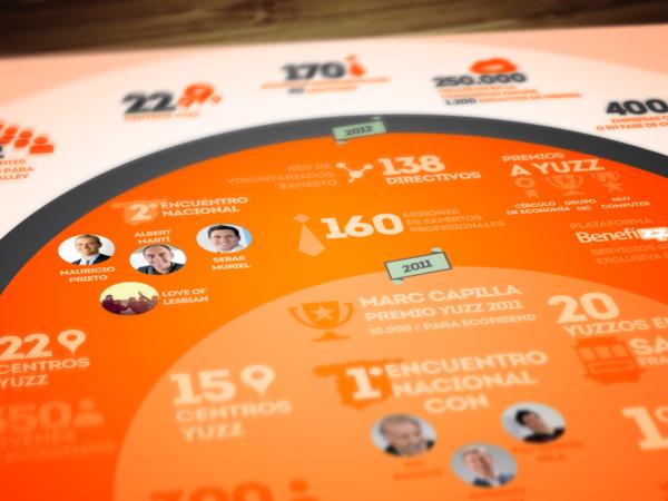 Yuzz evolution infographic by federico cerdà via behance