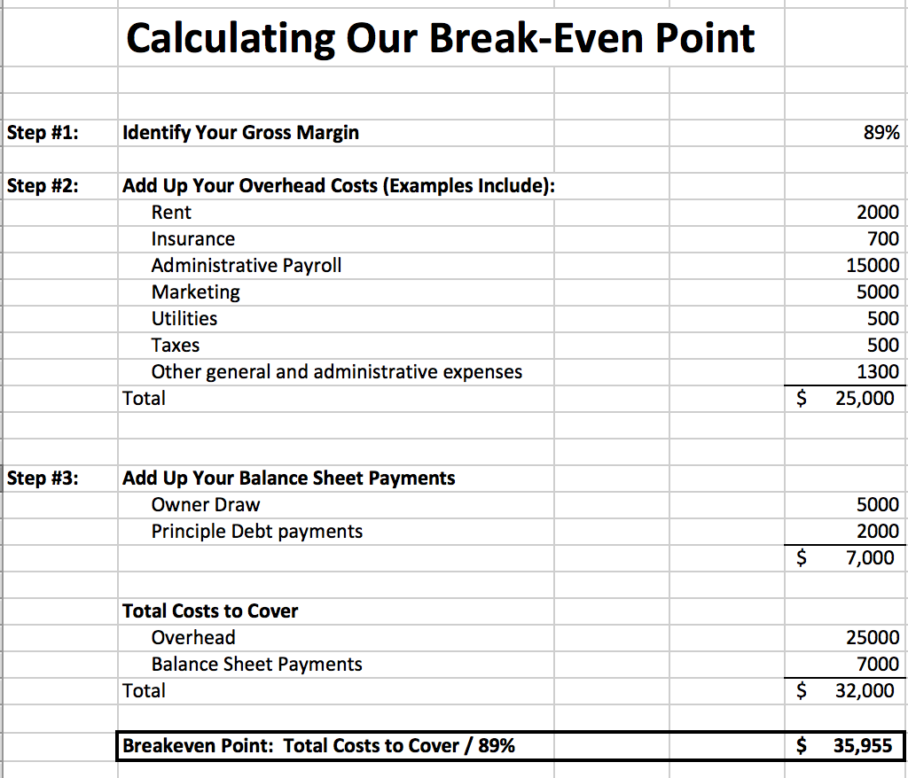 How To Calculate The Break Even Point Calculator Business Point