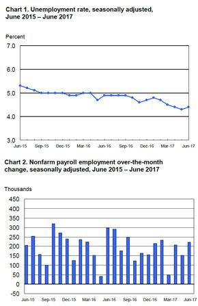 The June Employment Situation Released By The Bureau Of Labor Statistics Showed That The U S Economy Added 222 000 Jobs T Marketing Jobs Employment Situation