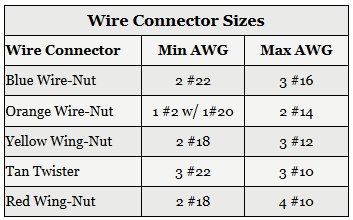 Wire Connector Sizes Table Wire Connectors Home Electrical Wiring Wire