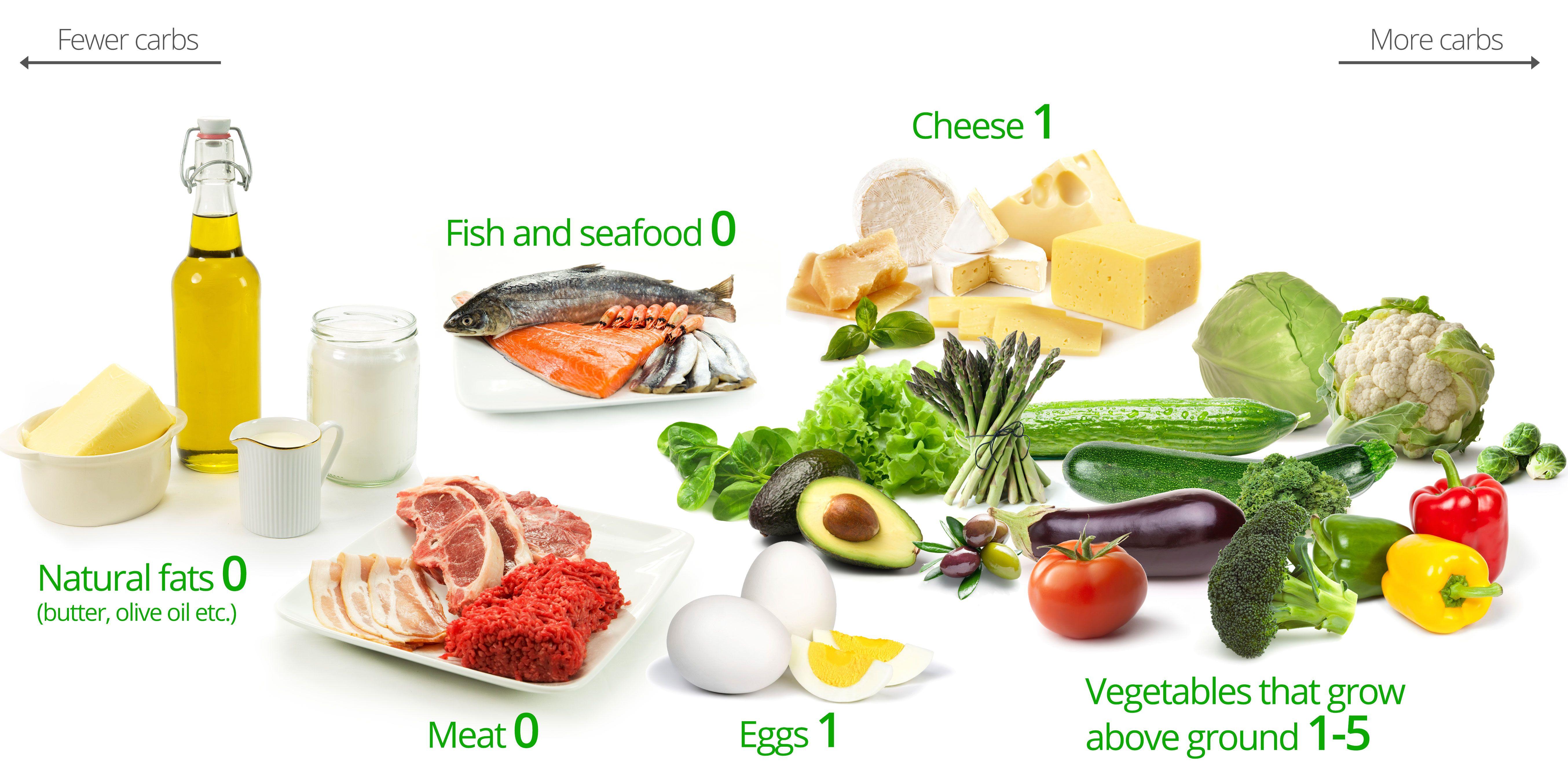 Recetas españolas para la dieta del metabolismo acelerado