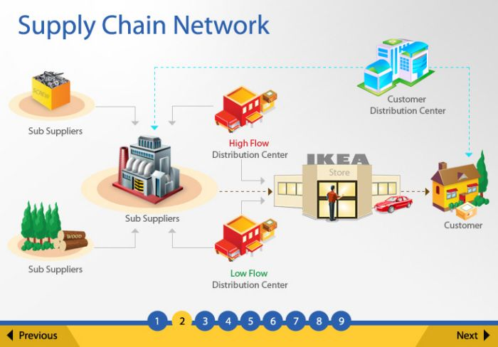 Supply Chain Management By Madhu Barathi At Coroflot Com