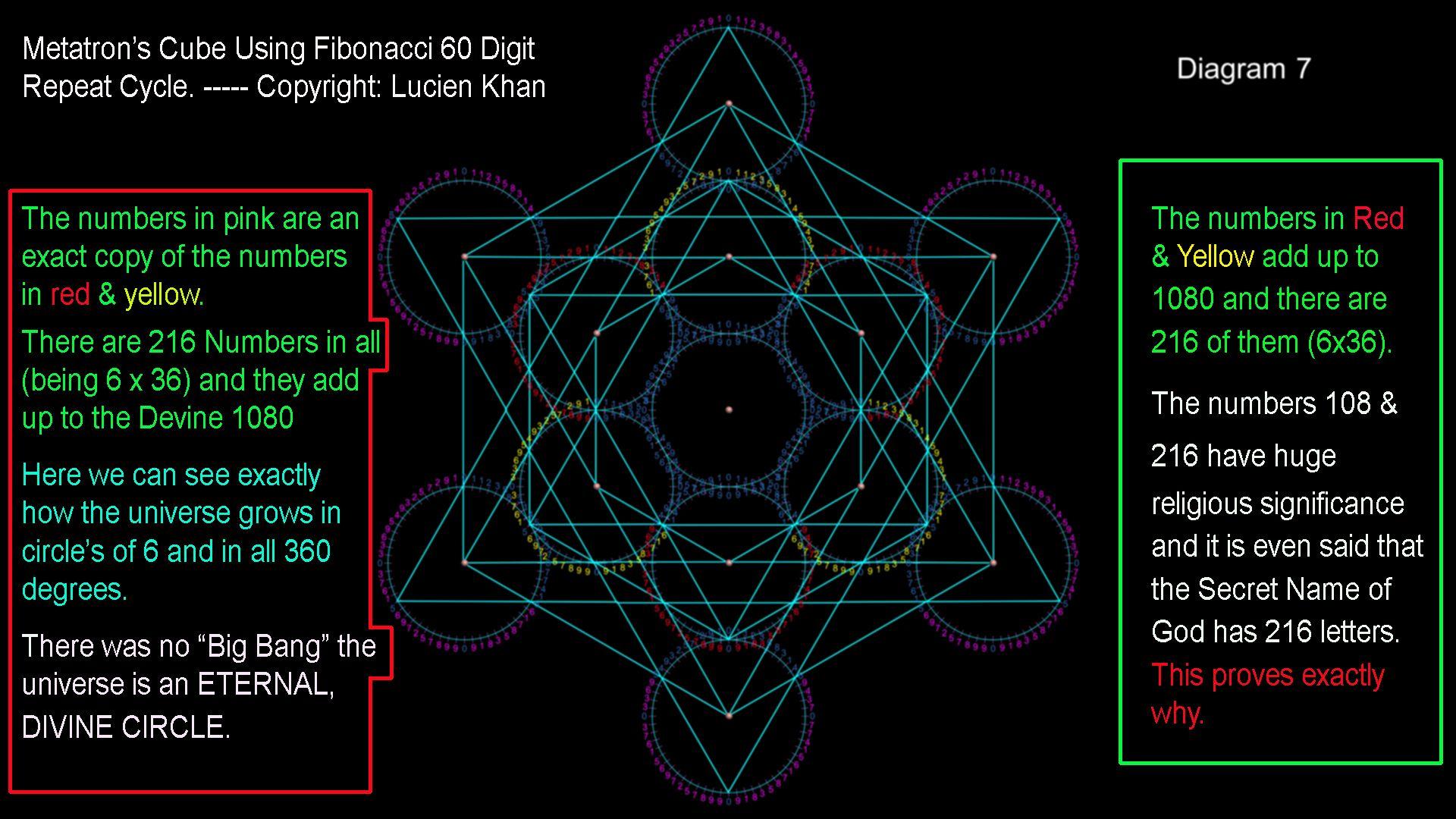 Resultado de imagen para 60 digit fibonacci repeat