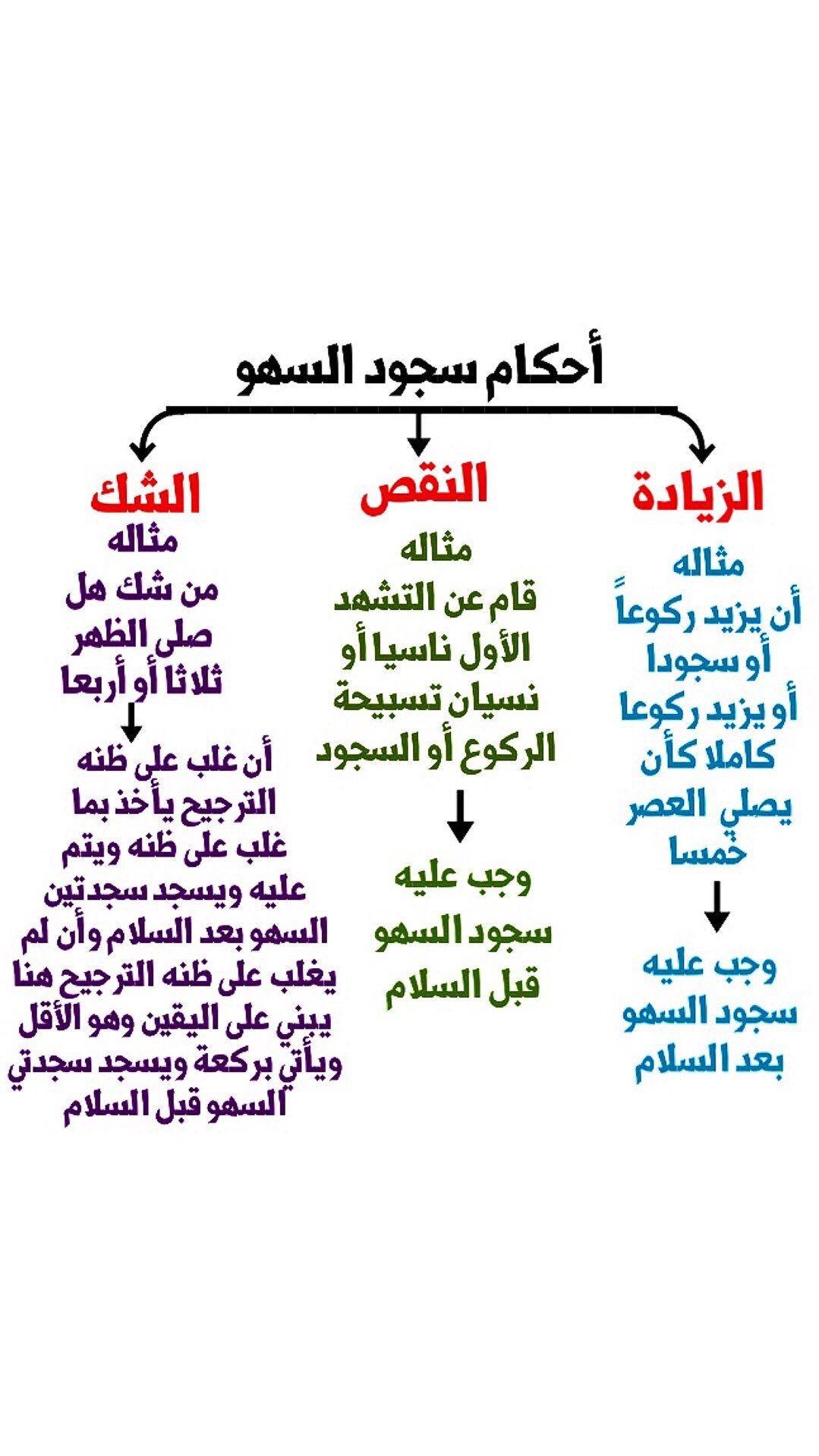 Pin By Ahmed Elyaan On معلومات دينية My Love Math Lull