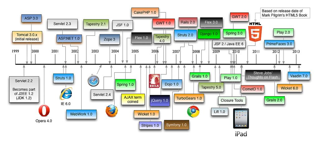 history of web application frameworks Google Search