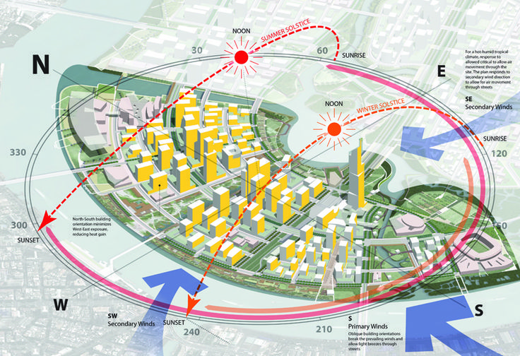 9. (Group E) Sasaki - master planning for city in tropical climate Description: The author showed the overview of the city and using simple illustrations to indicate the sun path in both summer and winter solstice while using blue arrows to show wind directions.