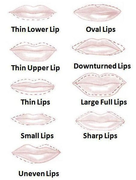 Makeup Tips for Different Lip Shape