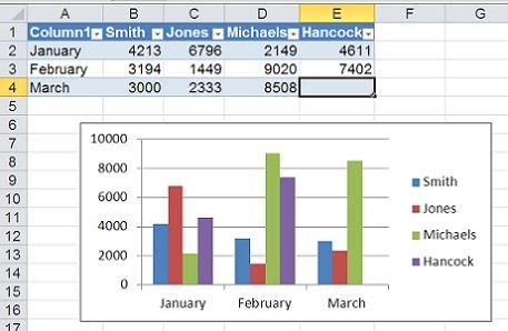 Two ways to build dynamic charts in Excel TechRepublic Tech - chart excel