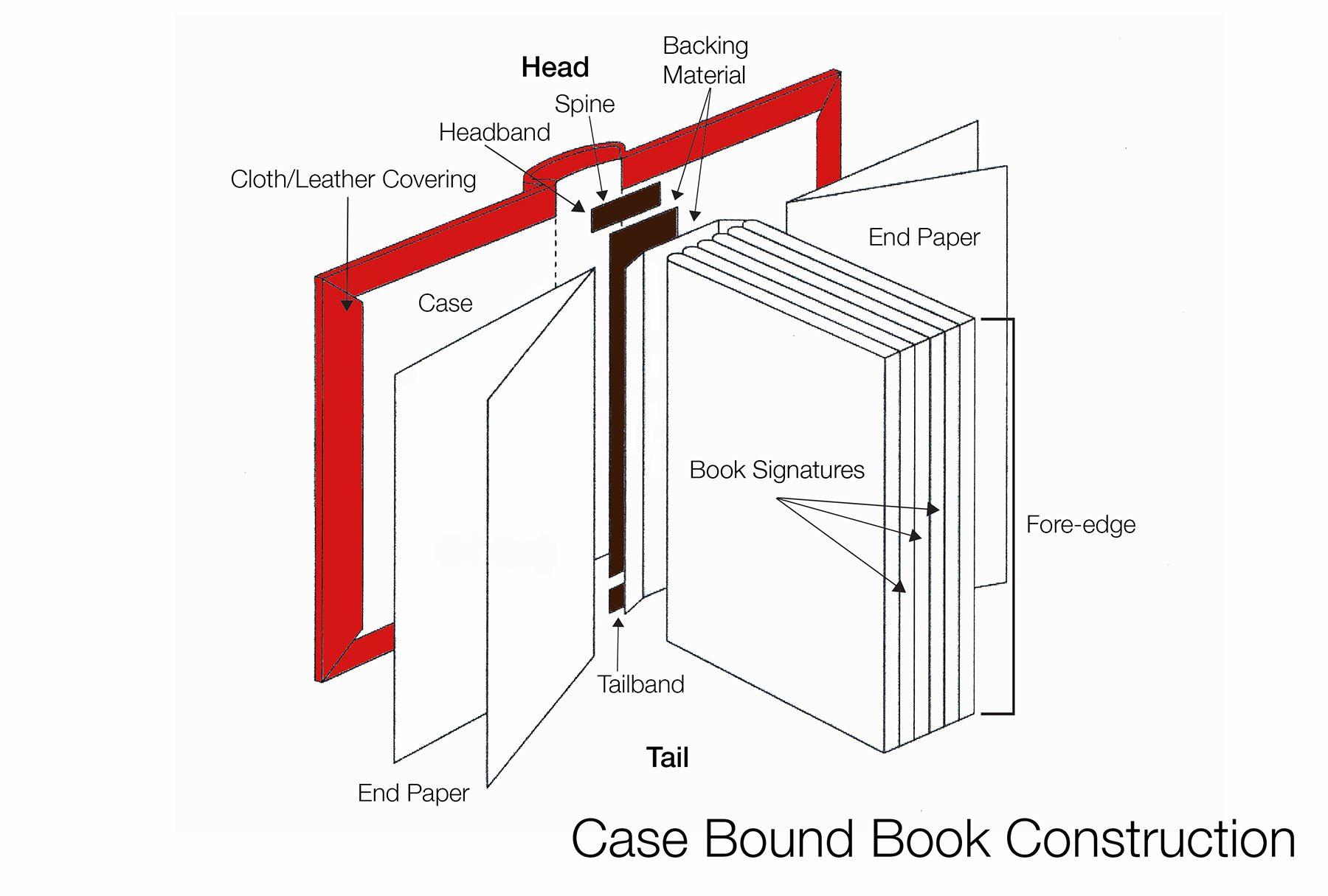 46d59284b7aedb7ca81fcc76b3f9432b casebinding diagram photobook pinterest diagram, online form book parts diagram at suagrazia.org