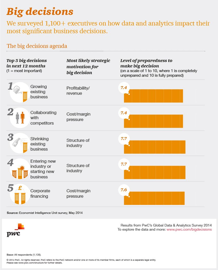 Pin by PwC on Big Data & Analytics | Business innovation